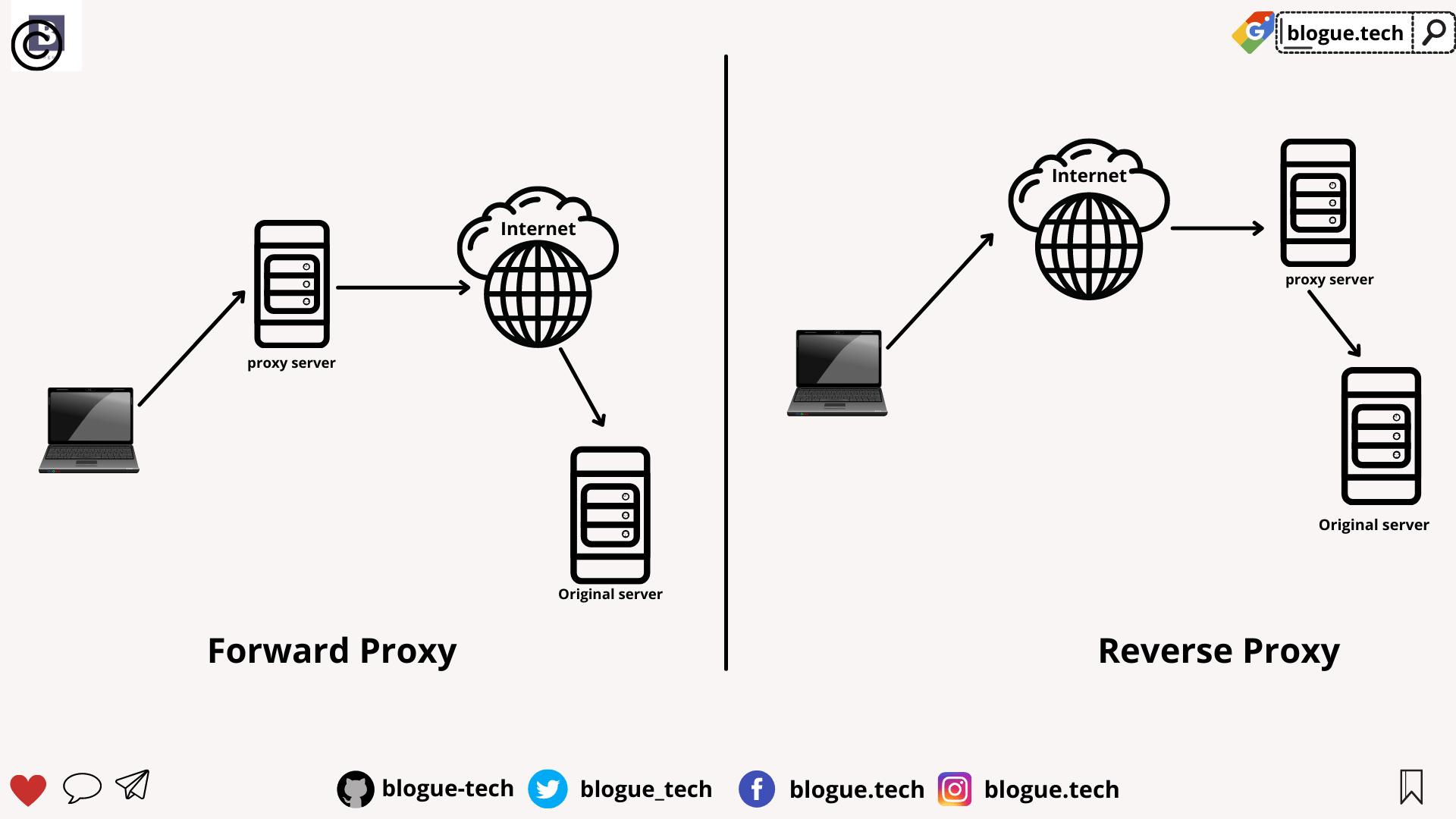 Proxy and Reverse Proxy